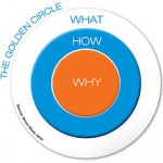 Sinek Golden Circle