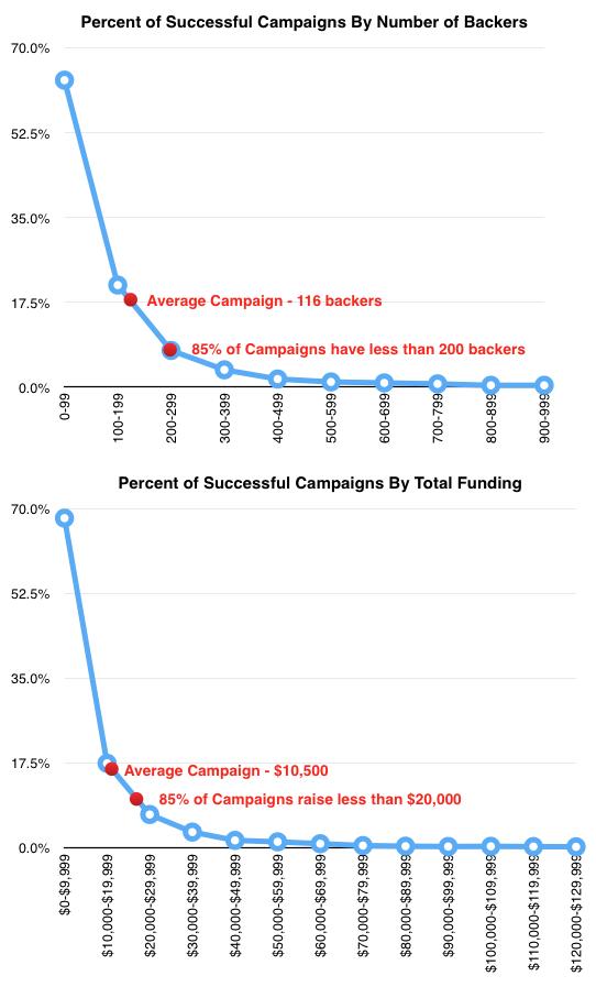 kickstarter statistics