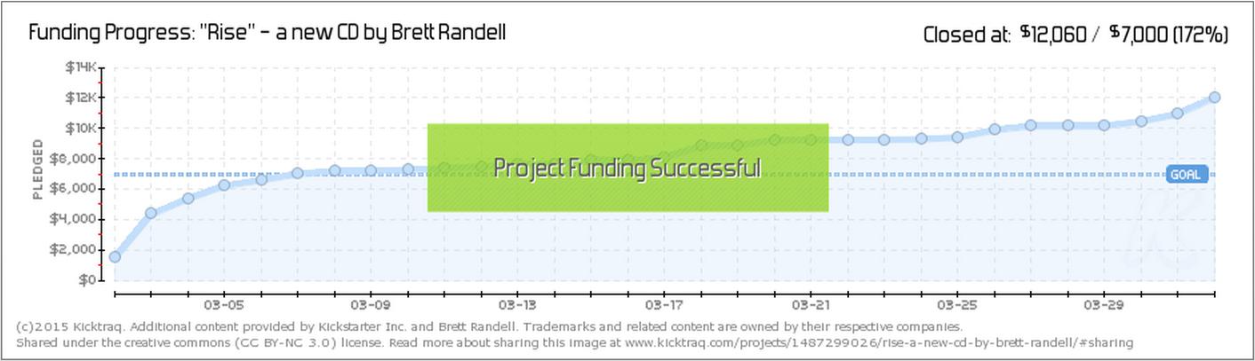 kicktraq Brett Randell crowdfunding
