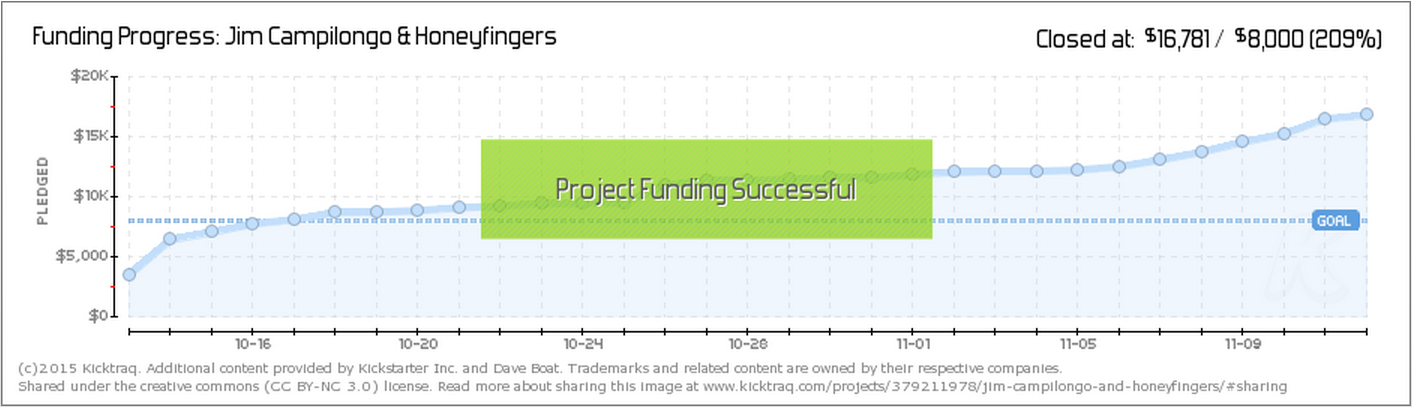 kicktraq Jim Campilongo crowdfunding