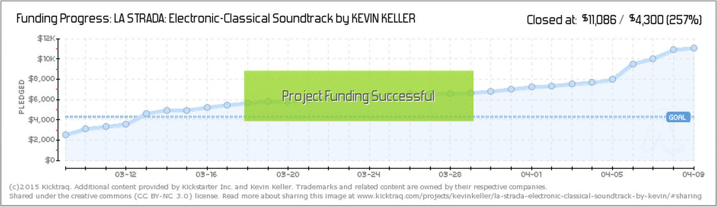 kicktraq Kevin Keller crowdfunding