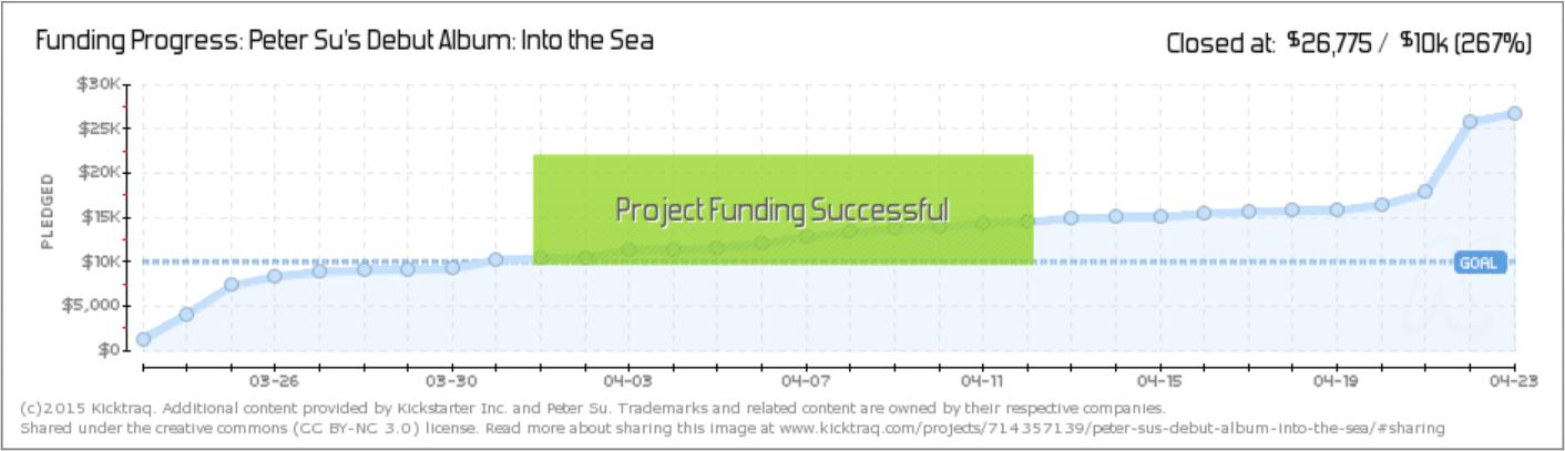 kicktraq Peter Su crowdfunding